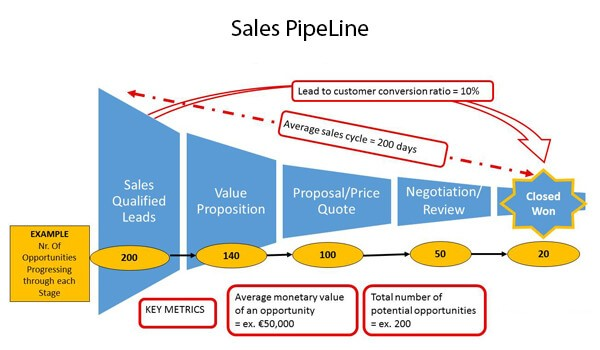 what is sales pipeline management